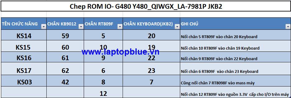 Chep ROM IO- G480 Y480_QIWGX_LA-7981P JKB2